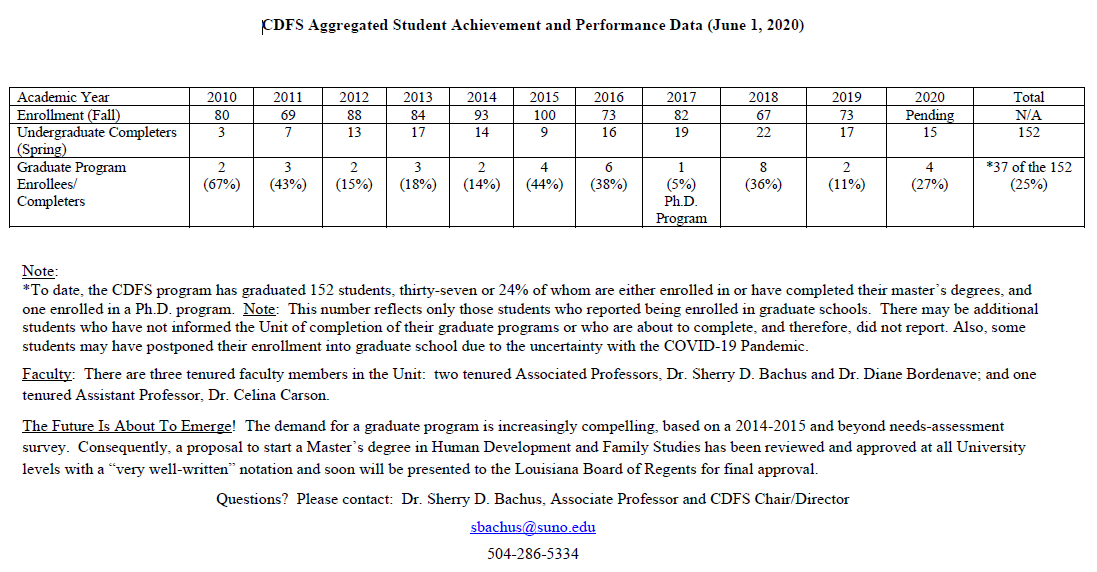 CDFS Aggregated Student Achievement and Performance Data (June 1, 2020)