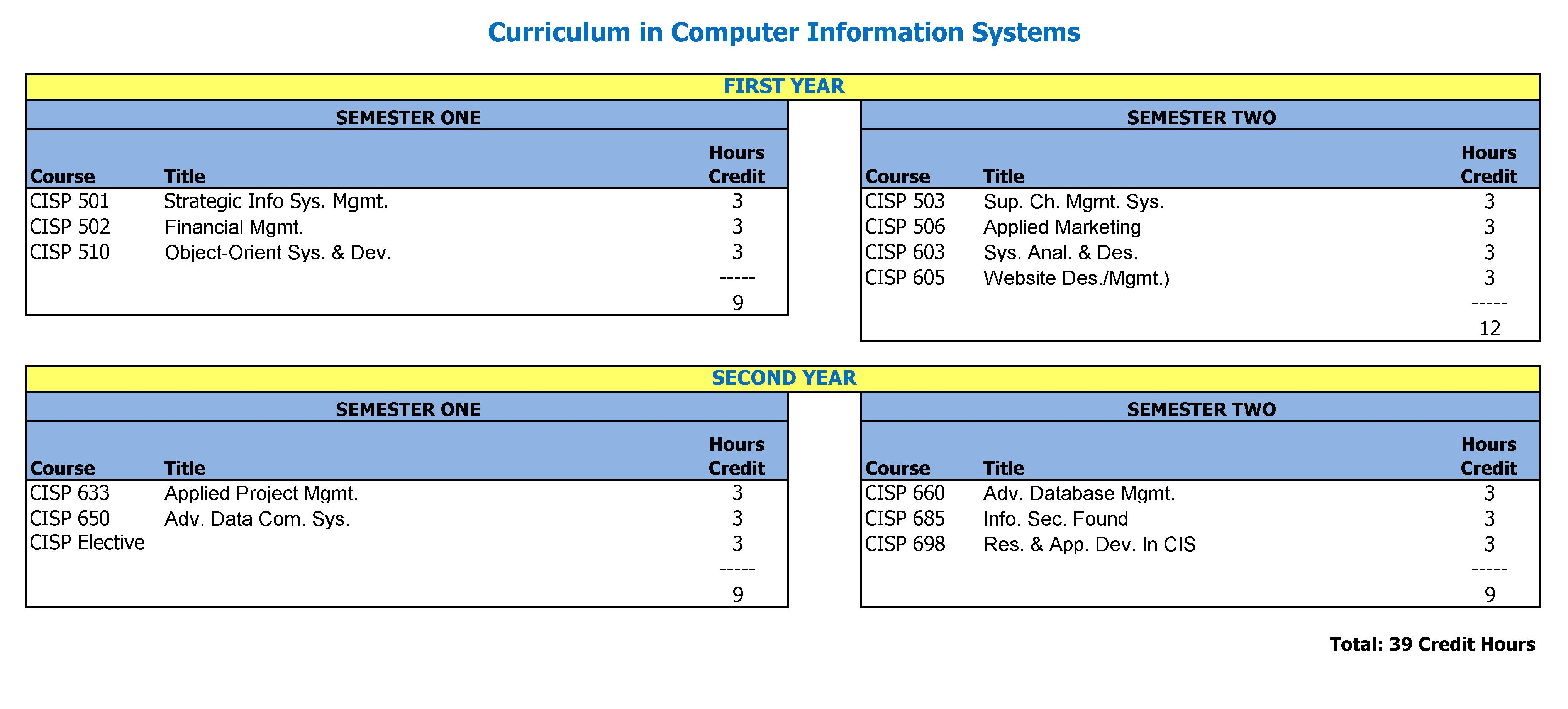 Curriculum in CIS Graduate