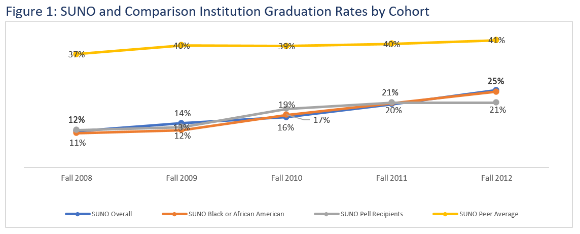 Figure 1: SUNO and Comparison Institution Graduation Rates by Cohort