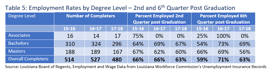 Table 5: Employment Rates by Degree Level – 2nd and 6th Quarter Post Graduation
